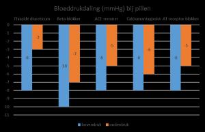 Bloeddrukdaling bij pillen